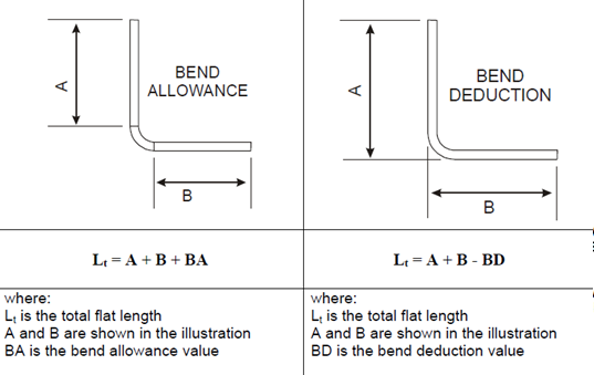 Pipe Bending Deductions - Ronniebrownlifesystems