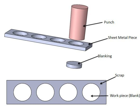 Difference Between Blanking Punching Amp Piercing In Sheet