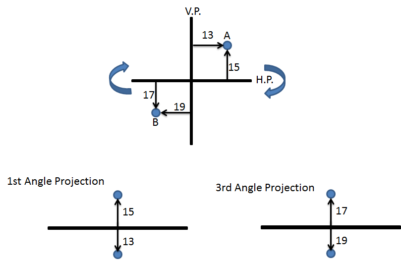Why 2nd And 4th Angle Projection Is Not Used Smlease Design